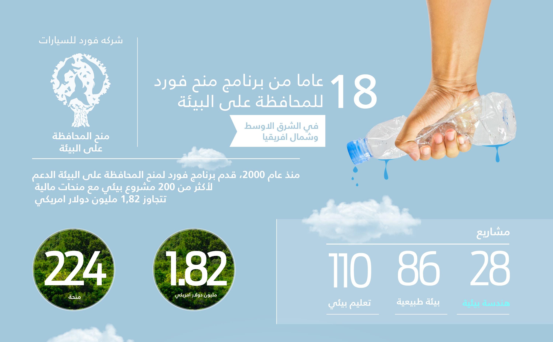 منَح فورد للمحافظة على البيئة تقدّم مساعدات ماليّة تتخطّى قيمتها  100 ألف دولار لتسع منظمات في الشرق الأوسط وشمال أفريقيا